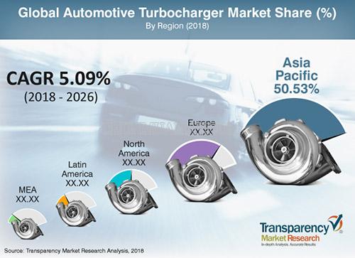 Turbocharger là gì?